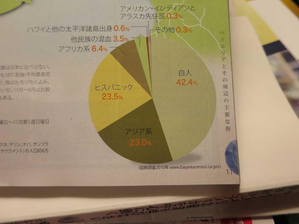 ベイエリアの人口構成(民族構成)