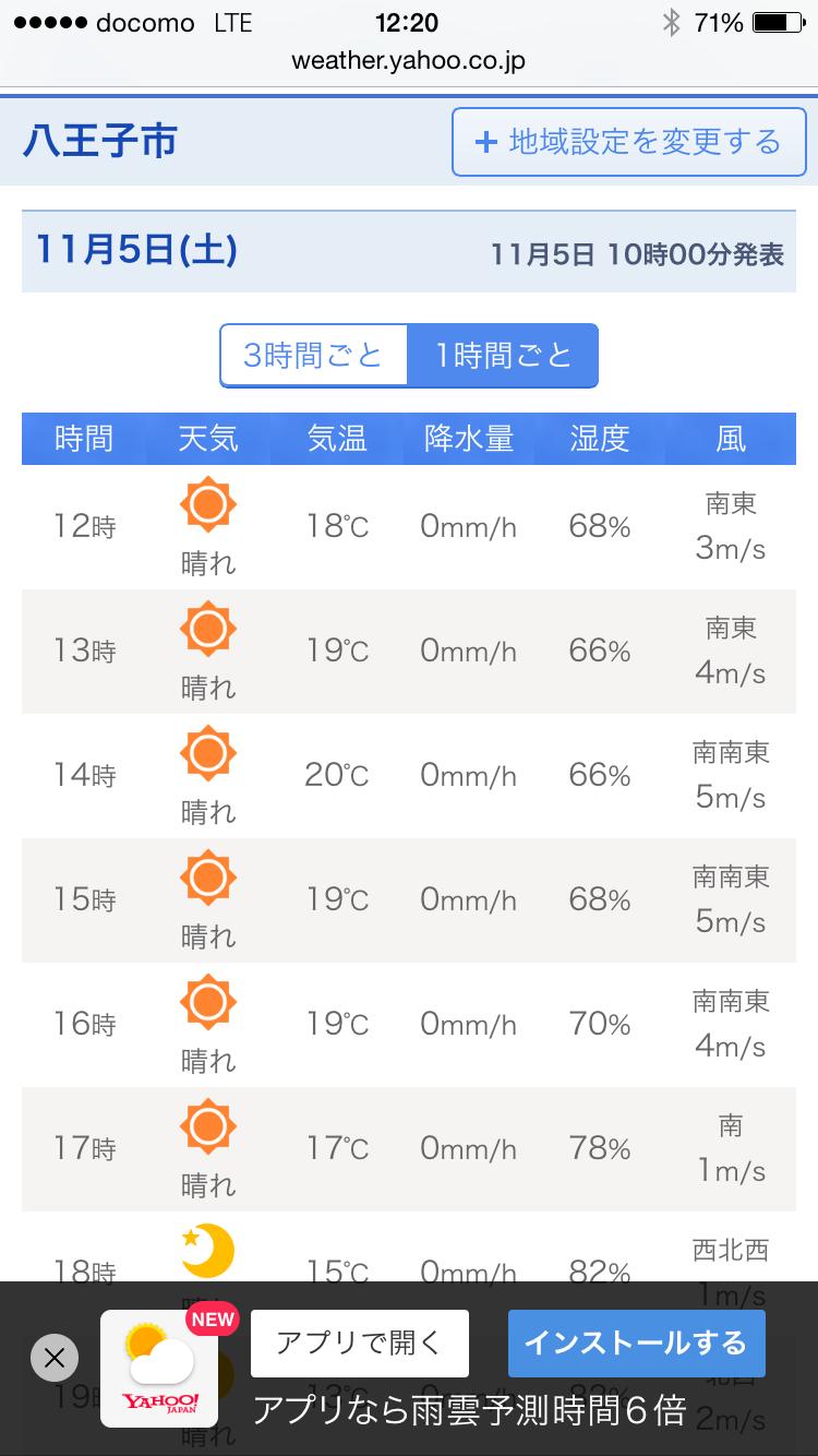 11月5日の八王子の気温