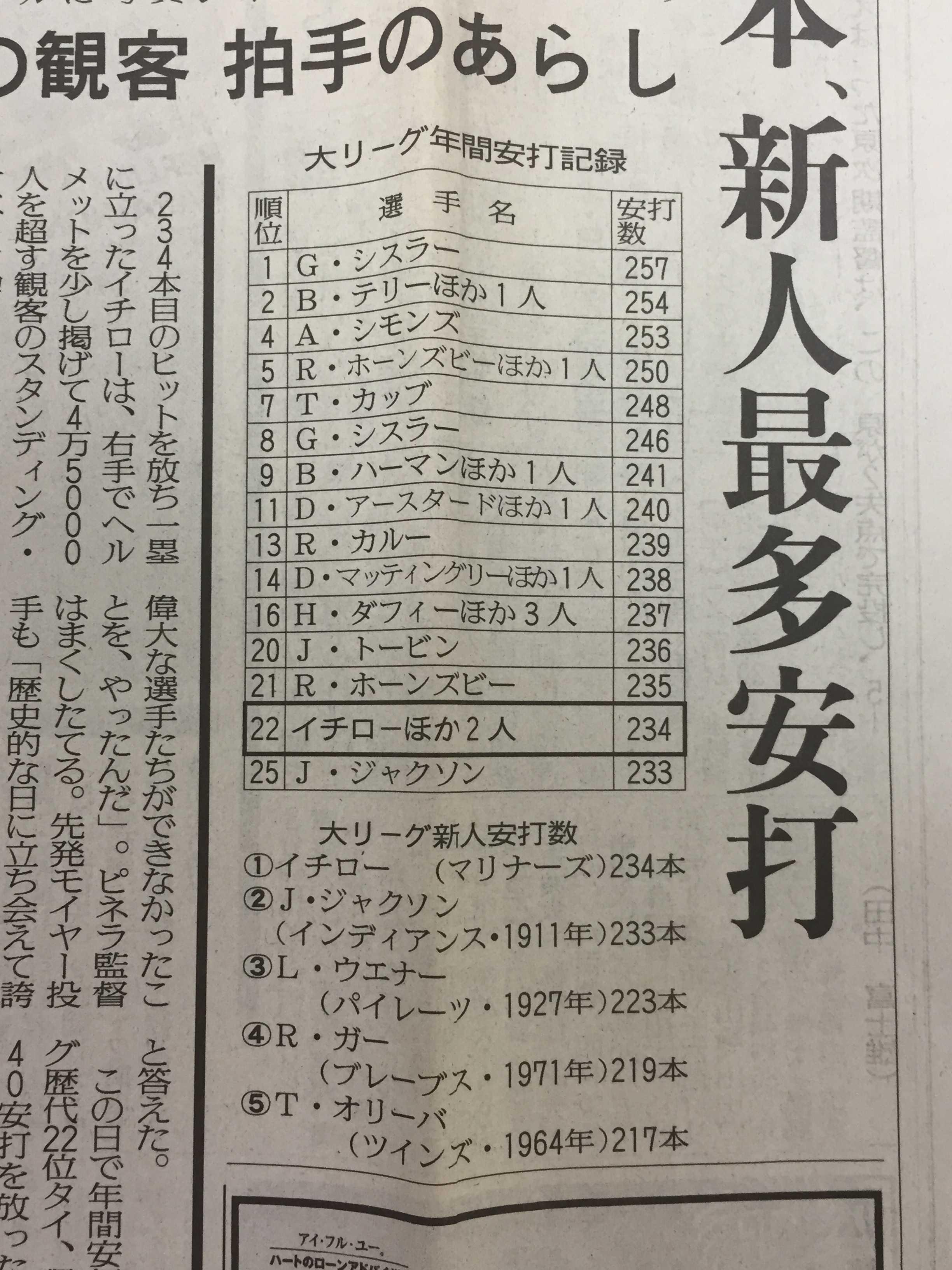 大リーグ年間安打記録(大リーグ新人安打数)