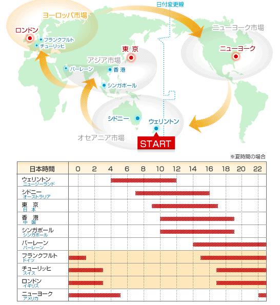 各国の為替市場のオープン時間