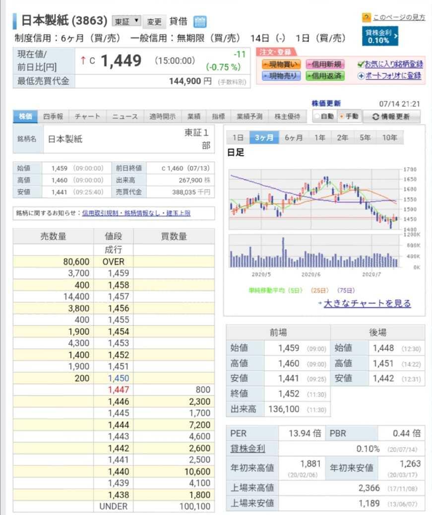 株価 日本 製紙
