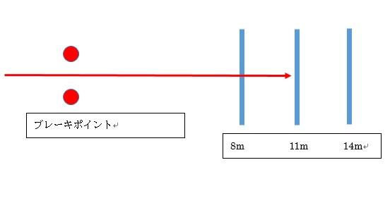 2段階-4) 大型二輪教習 13時間目(超過4時間) - 35年ぶり二輪教習 ...