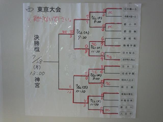 夏の甲子園西東京大会 ベスト16