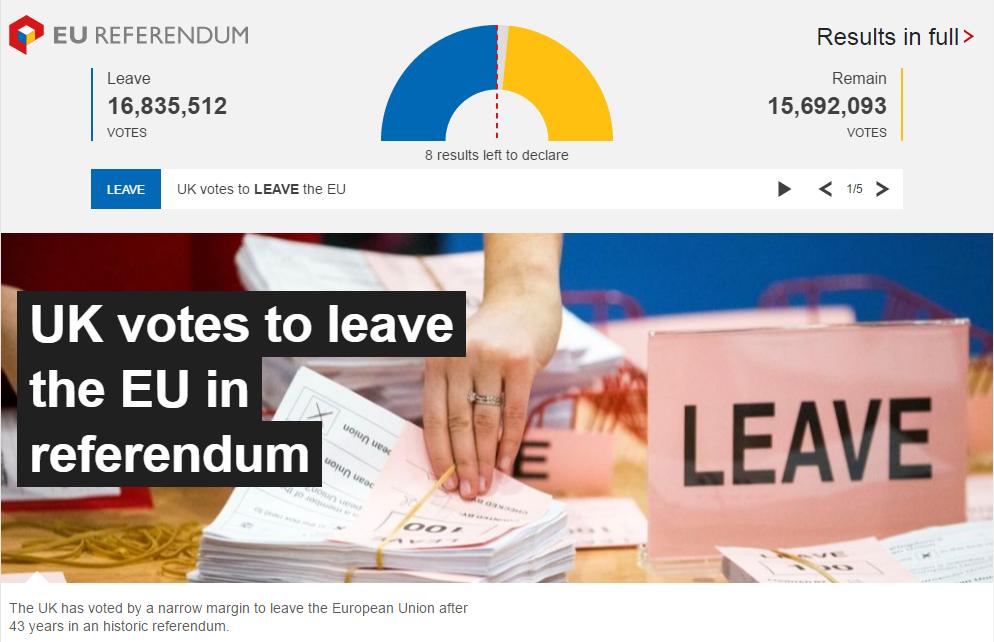 英国の国民投票、EU離脱派が勝利