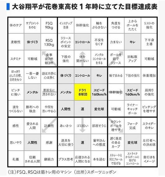 大谷翔平が花巻東高校 1年生の時に立てた目標達成表(スポーツニッポン)