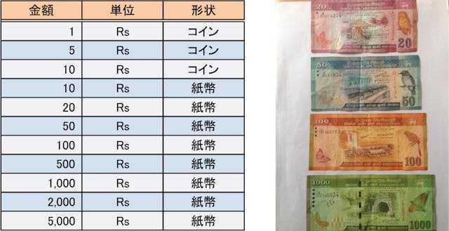 スリランカの通貨 - スリランカのABC