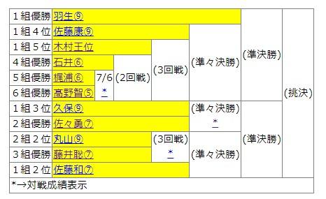棋士別成績一覧 将棋連盟