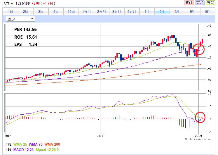 フォース チャート セールス 株価