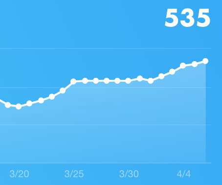 フォロワー増減のグラフ
